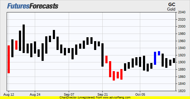 Gold Futures Prices Chart Forecasts