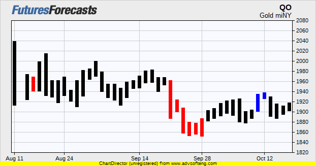 Gold Miny Futures Prices Chart Forecasts