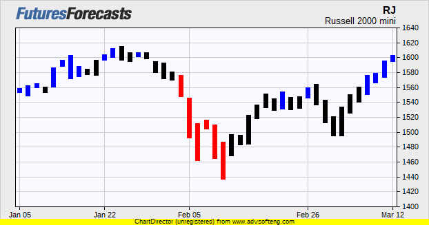 Russell 2000 Mini Futures Prices Chart Forecasts