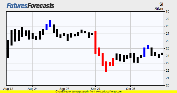 Silver Futures Prices Chart Forecasts